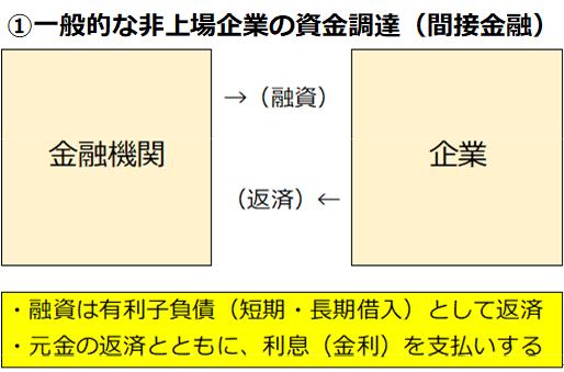 一般的な非上場企業の(間接金融)