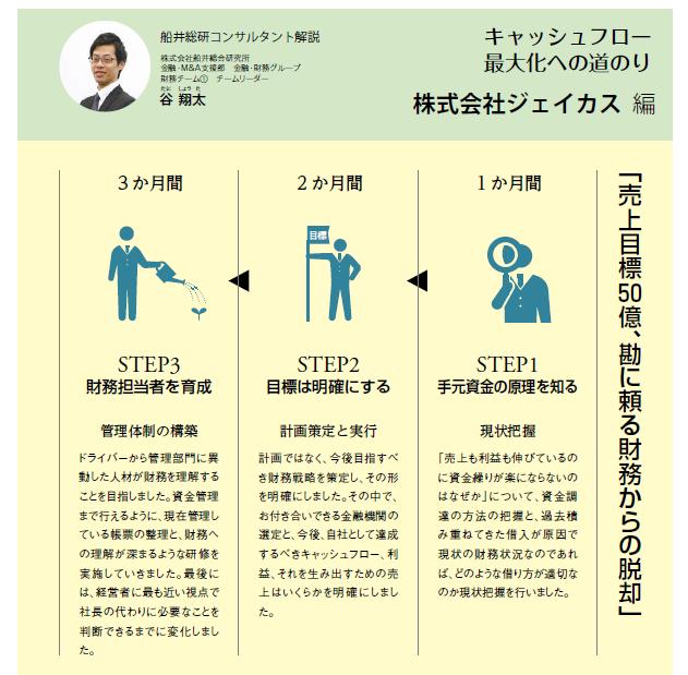 船井コンサルタント解説