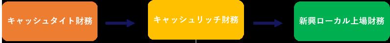 キャッシュフロー経営フォーラム / 戦略財務経営フォーラムご案内