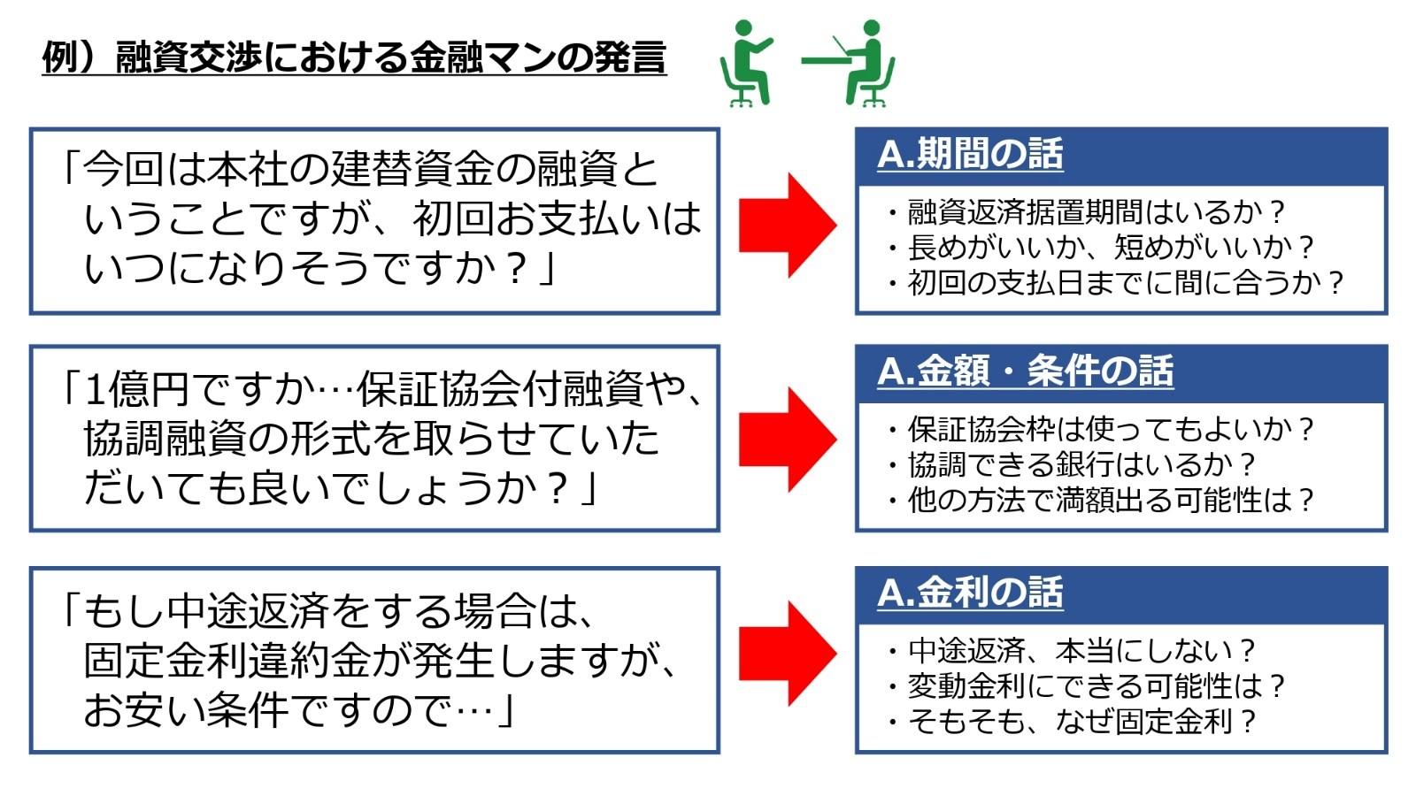 融資交渉における金融マンの発言
